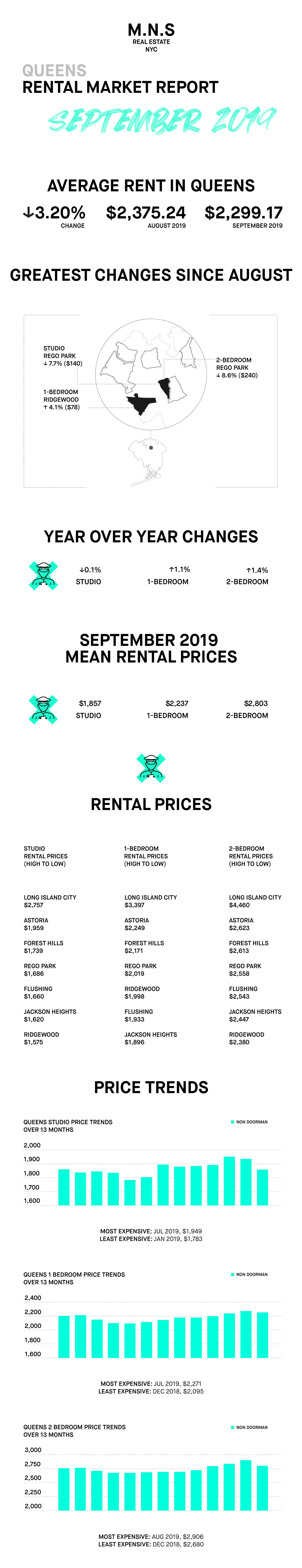 Queens infographics