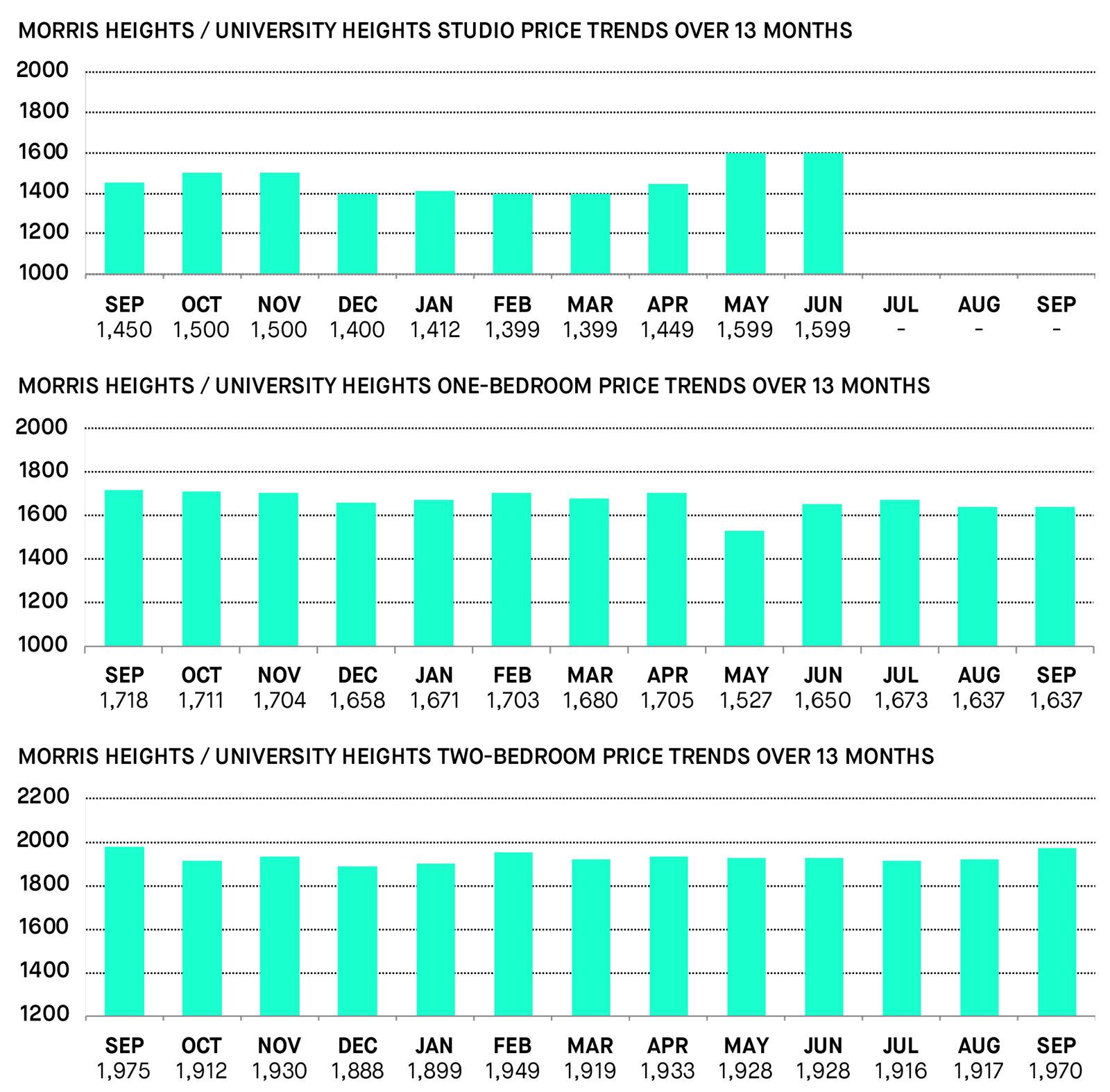 MORRIS HEIGHTS/UNIVERSITY HEIGHTS